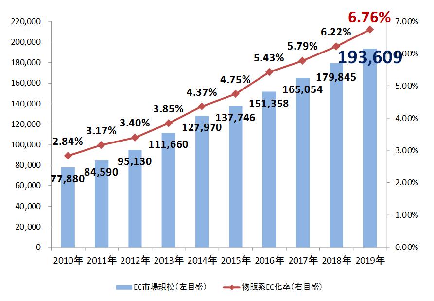 BtoCのEC化率の推移
