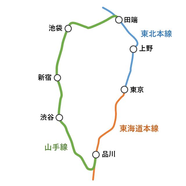 山手線と東北本線と東海道本線の関係