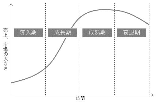 プロダクトライフサイクル