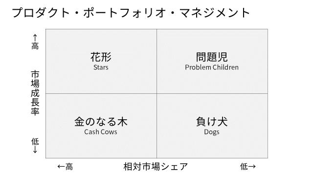 プロダクト・ポートフォリオ・マネジメント (PPM)