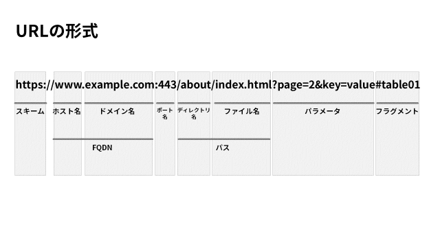 URLの形式