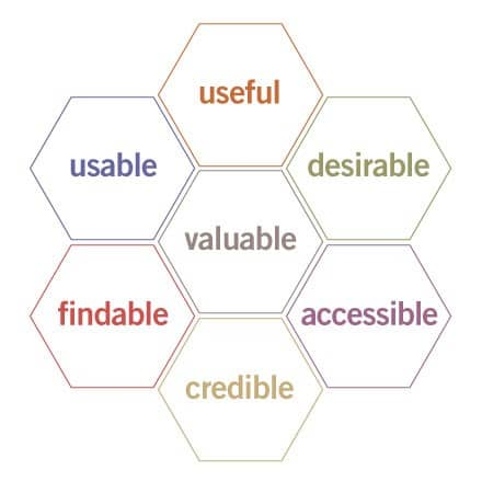 User Experience Honeycomb